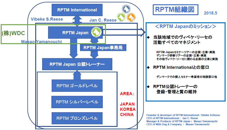 RPTM 組織図